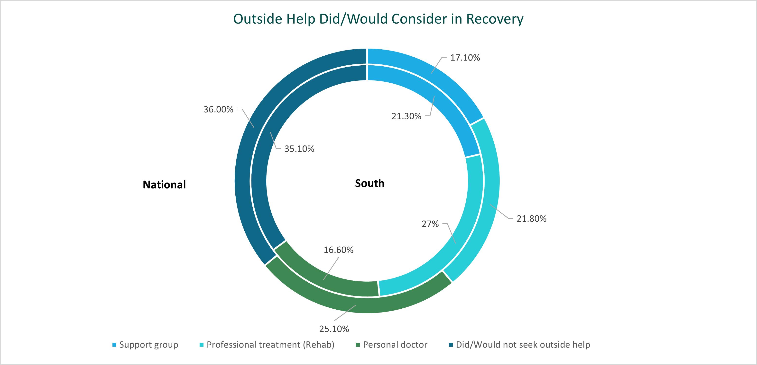 alcohol use survey x geo - seeking outside help for alcohol addiction